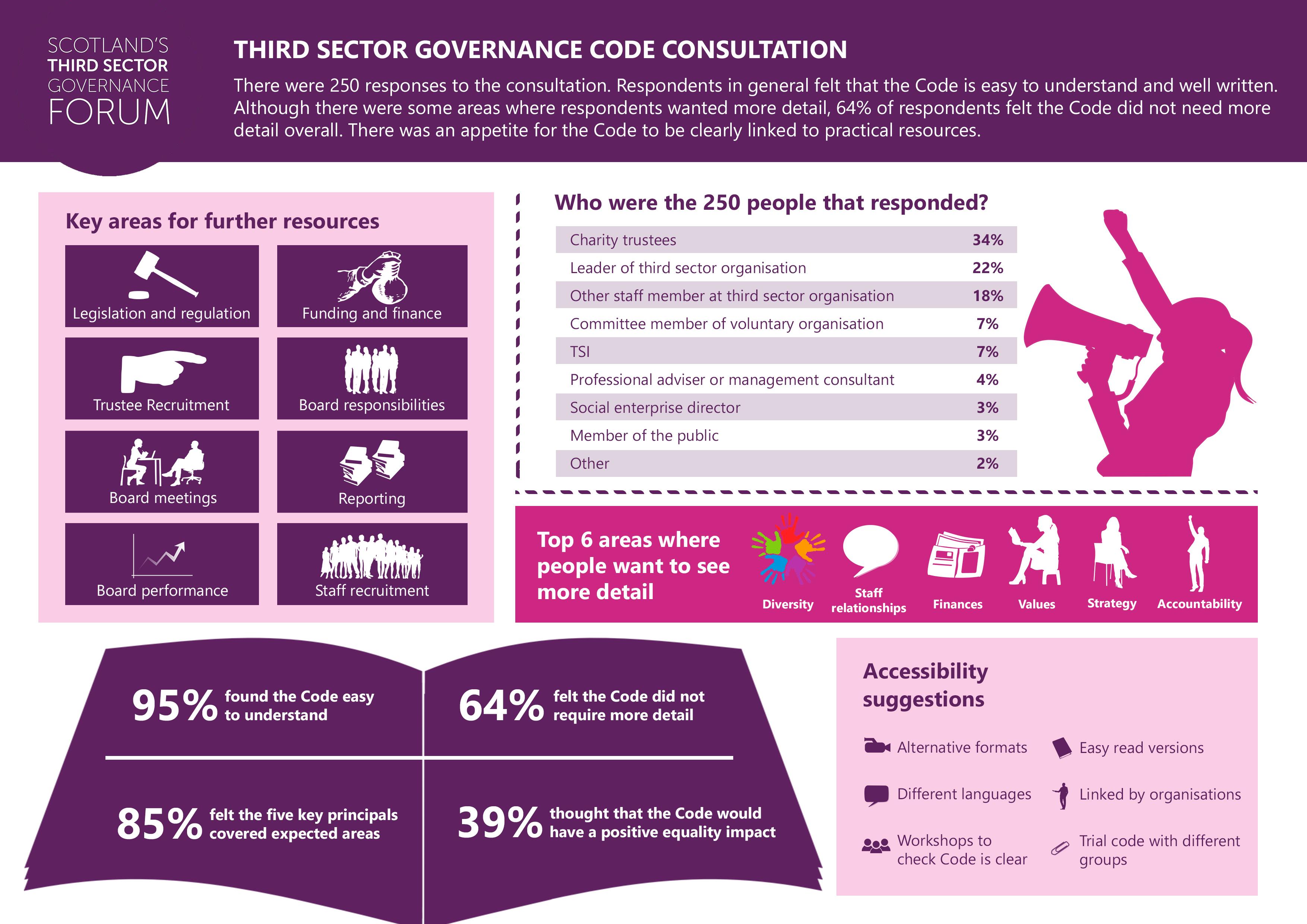 Code consultation v2